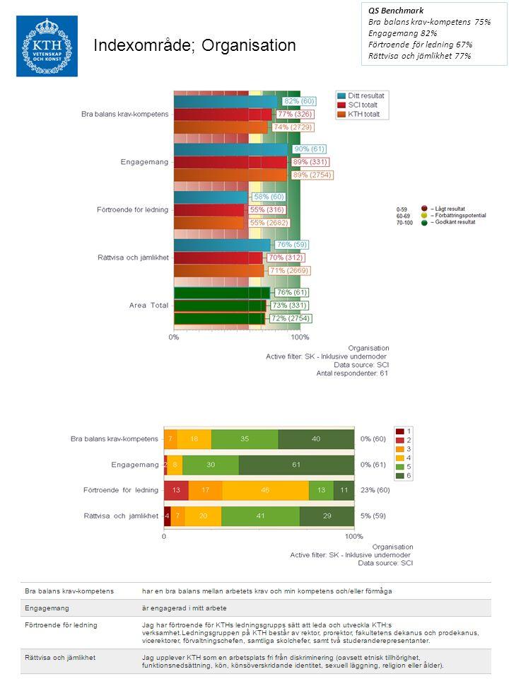 Indexområde; Mål och visioner QS Benchmark Känner till/förstår avd.mål - Stolthet 80% Tydlig koppling mellan mål 59%