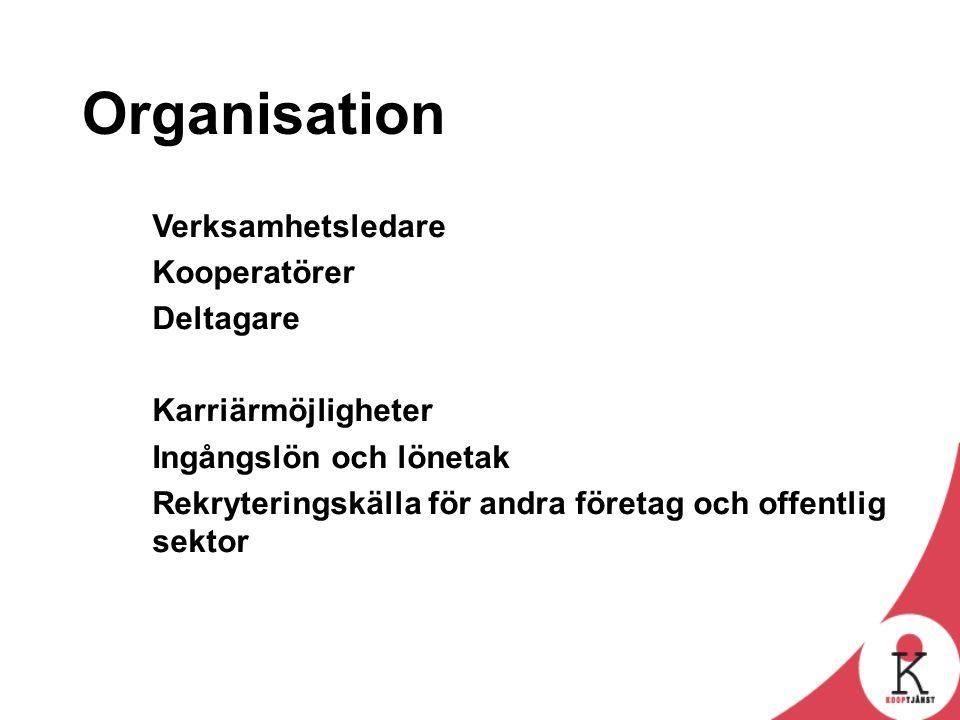 Organisation Verksamhetsledare Kooperatörer Deltagare Karriärmöjligheter Ingångslön och lönetak Rekryteringskälla för andra företag och offentlig sekt