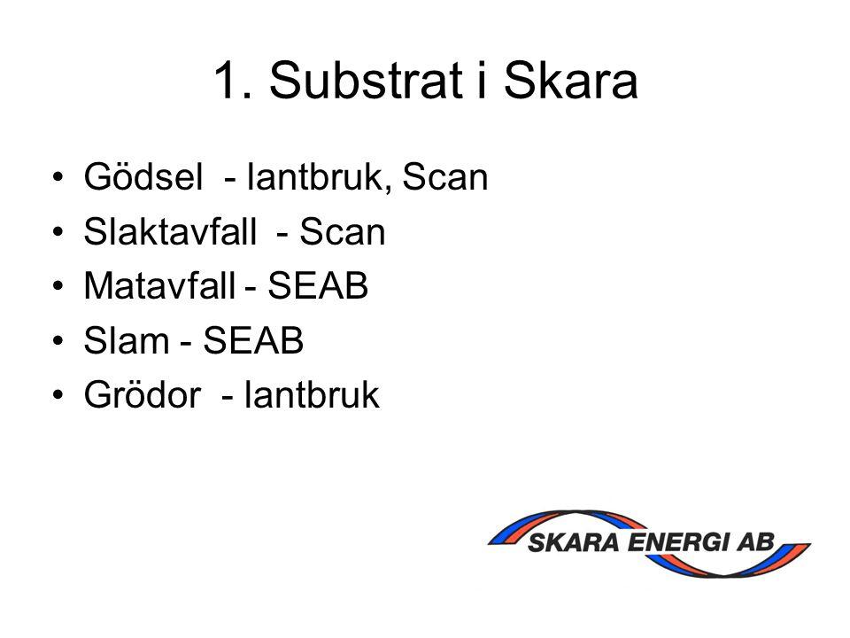 1. Substrat i Skara Gödsel - lantbruk, Scan Slaktavfall - Scan Matavfall - SEAB Slam - SEAB Grödor - lantbruk