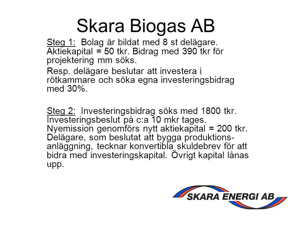 Skara Biogas AB Steg 1: Bolag är bildat med 8 st delägare. Aktiekapital = 50 tkr. Bidrag med 390 tkr för projektering mm söks. Resp. delägare beslutar