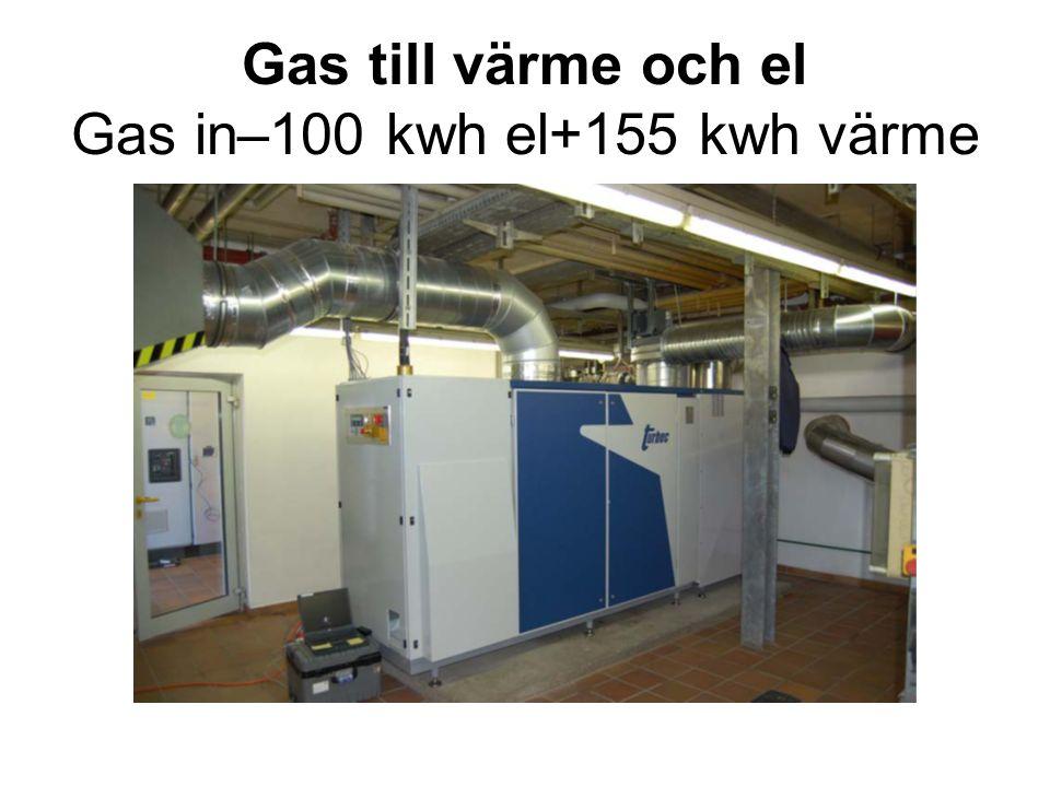 Gas till värme och el Gas in–100 kwh el+155 kwh värme
