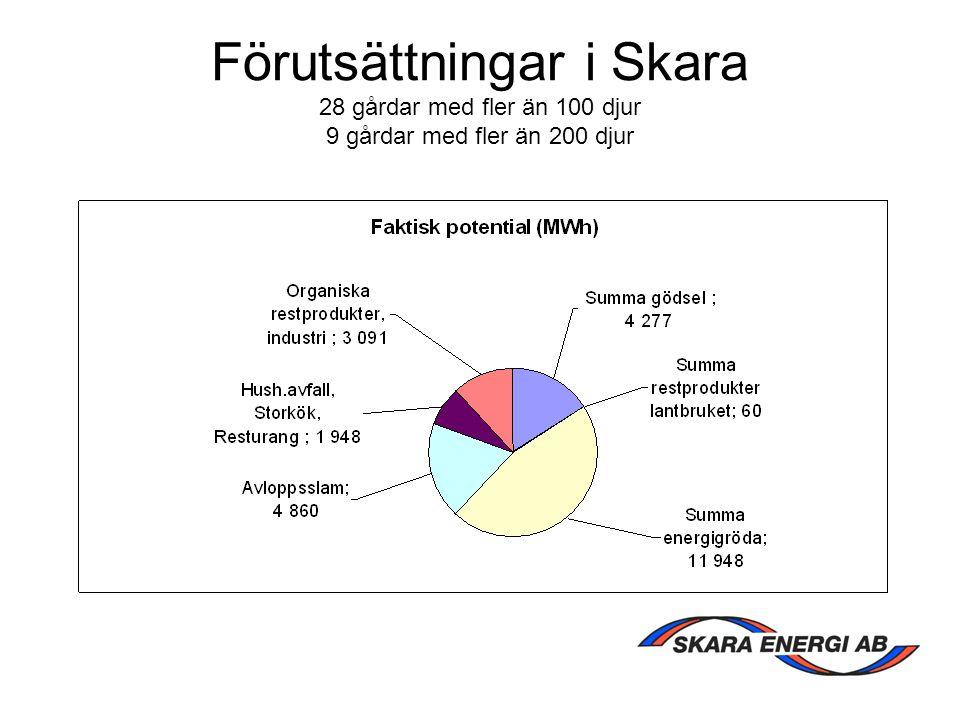 Förutsättningar i Skara 28 gårdar med fler än 100 djur 9 gårdar med fler än 200 djur