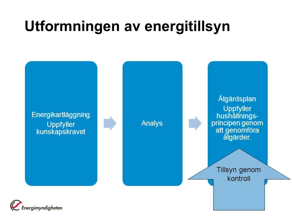 Utformningen av energitillsyn Energikartläggning Uppfyller kunskapskravet Analys Åtgärdsplan Uppfyller hushållnings- principen genom att genomföra åtgärder.