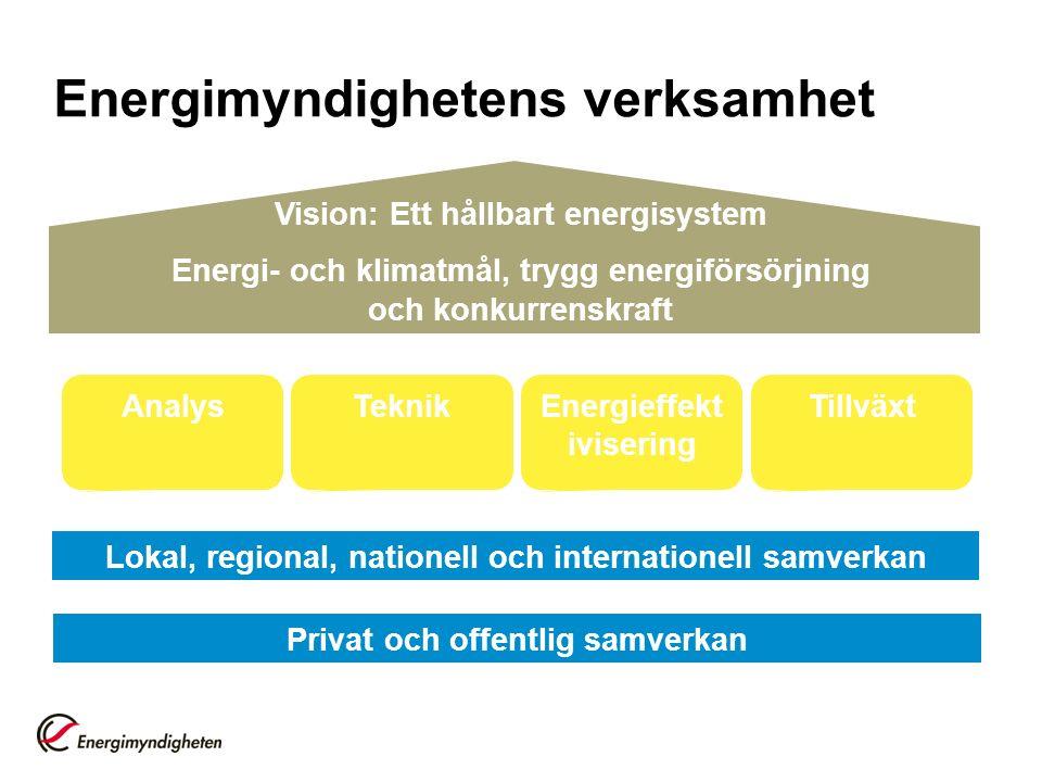 Privat och offentlig samverkan Lokal, regional, nationell och internationell samverkan AnalysTeknikEnergieffekt ivisering Tillväxt Vision: Ett hållbart energisystem Energi- och klimatmål, trygg energiförsörjning och konkurrenskraft Energimyndighetens verksamhet