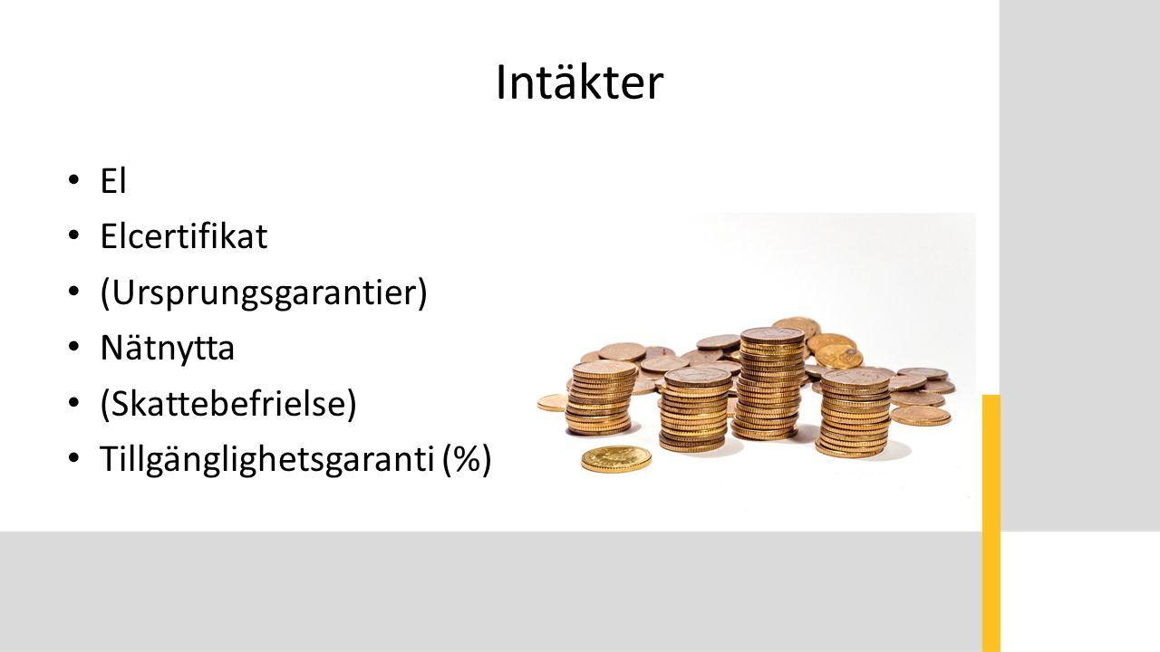 Intäkter El Elcertifikat (Ursprungsgarantier) Nätnytta (Skattebefrielse) Tillgänglighetsgaranti (%)