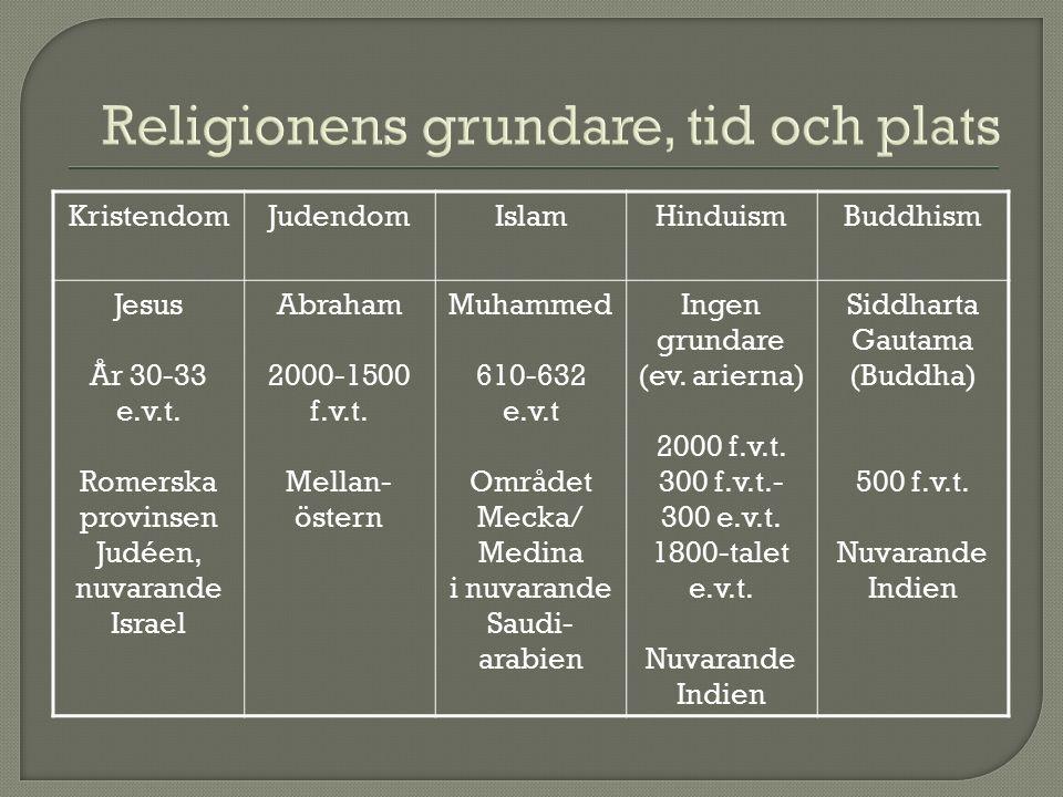 Religionens grundare, tid och plats KristendomJudendomIslamHinduismBuddhism Jesus År 30-33 e.v.t.