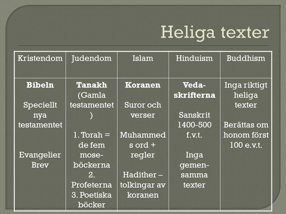 Heliga texter KristendomJudendomIslamHinduismBuddhism Bibeln Speciellt nya testamentet Evangelier Brev Tanakh (Gamla testamentet ) 1.