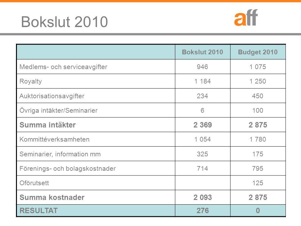 Bokslut 2010 Budget 2010 Medlems- och serviceavgifter9461 075 Royalty1 1841 250 Auktorisationsavgifter234450 Övriga intäkter/Seminarier6100 Summa intä