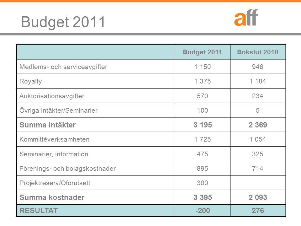 Budget 2011 Bokslut 2010 Medlems- och serviceavgifter1 150946 Royalty1 3751 184 Auktorisationsavgifter570234 Övriga intäkter/Seminarier1005 Summa intä