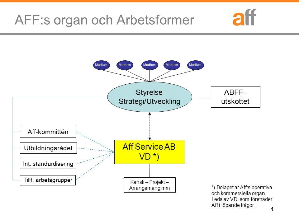 4 AFF:s organ och Arbetsformer Medlem Styrelse Strategi/Utveckling Medlem Aff Service AB VD *) ABFF- utskottet *) Bolaget är Aff:s operativa och kommersiella organ.