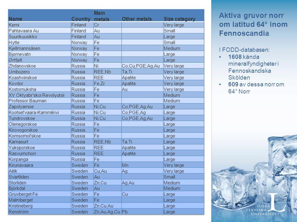 Aktiva gruvor norr om latitud 64° inom Fennoscandia I FODD-databasen: 1608 kända mineralfyndigheter i Fennoskandiska Skölden 609 av dessa norr om 64° Norr