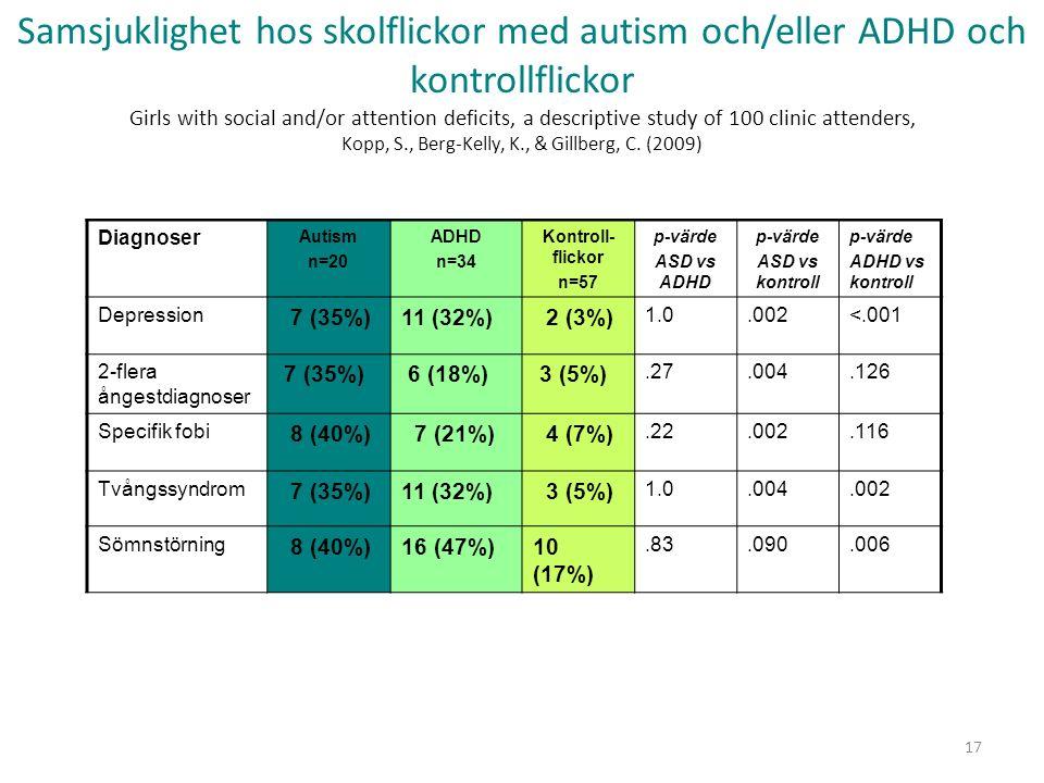 Diagnoser Autism n=20 ADHD n=34 Kontroll- flickor n=57 p-värde ASD vs ADHD p-värde ASD vs kontroll p-värde ADHD vs kontroll Depression 7 (35%)11 (32%) 2 (3%) 1.0.002<.001 2-flera ångestdiagnoser 7 (35%) 6 (18%) 3 (5%).27.004.126 Specifik fobi 8 (40%) 7 (21%) 4 (7%).22.002.116 Tvångssyndrom 7 (35%)11 (32%) 3 (5%) 1.0.004.002 Sömnstörning 8 (40%)16 (47%)10 (17%).83.090.006 Samsjuklighet hos skolflickor med autism och/eller ADHD och kontrollflickor Girls with social and/or attention deficits, a descriptive study of 100 clinic attenders, Kopp, S., Berg-Kelly, K., & Gillberg, C.