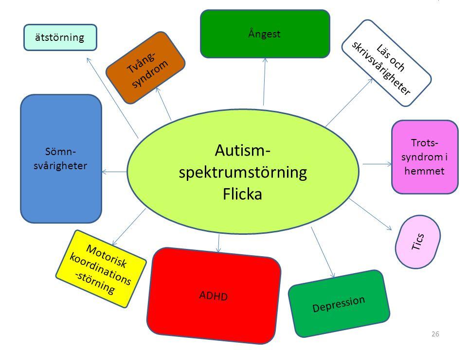 Autism- spektrumstörning Flicka Trots- syndrom i hemmet Ångest Sömn- svårigheter Depression Motorisk koordinations -störning Tics Läs och skrivsvårigheter Tvång- syndrom ADHD ätstörning 26