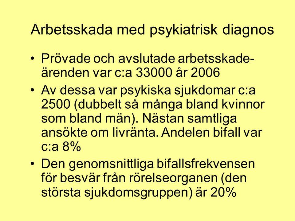 Arbetsskada med psykiatrisk diagnos Prövade och avslutade arbetsskade- ärenden var c:a 33000 år 2006 Av dessa var psykiska sjukdomar c:a 2500 (dubbelt