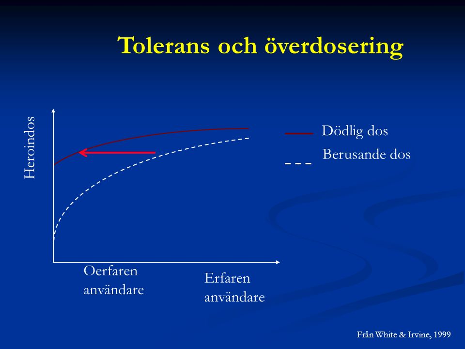 Dödlig dos Berusande dos Oerfaren användare Erfaren användare Heroindos Från White & Irvine, 1999 Tolerans och överdosering