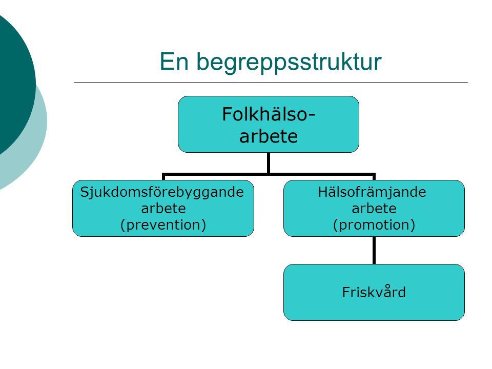 En begreppsstruktur Folkhälso- arbete Sjukdomsförebyggande arbete (prevention) Hälsofrämjande arbete (promotion) Friskvård