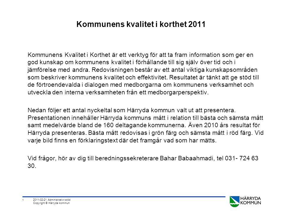 1 2011-02-21 Administrativt stöd Copyright © Härryda kommun Kommunens kvalitet i korthet 2011 Kommunens Kvalitet i Korthet är ett verktyg för att ta fram information som ger en god kunskap om kommunens kvalitet i förhållande till sig själv över tid och i jämförelse med andra.