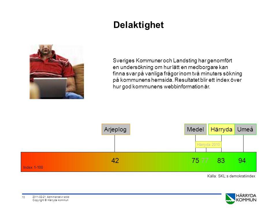 10 2011-02-21 Administrativt stöd Copyright © Härryda kommun Delaktighet 42 75 7783 94 Index 1-100 Sveriges Kommuner och Landsting har genomfört en undersökning om hur lätt en medborgare kan finna svar på vanliga frågor inom två minuters sökning på kommunens hemsida.