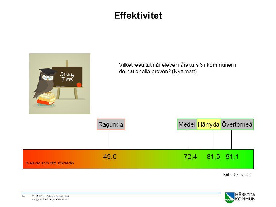 14 2011-02-21 Administrativt stöd Copyright © Härryda kommun Effektivitet Vilket resultat når elever i årskurs 3 i kommunen i de nationella proven.