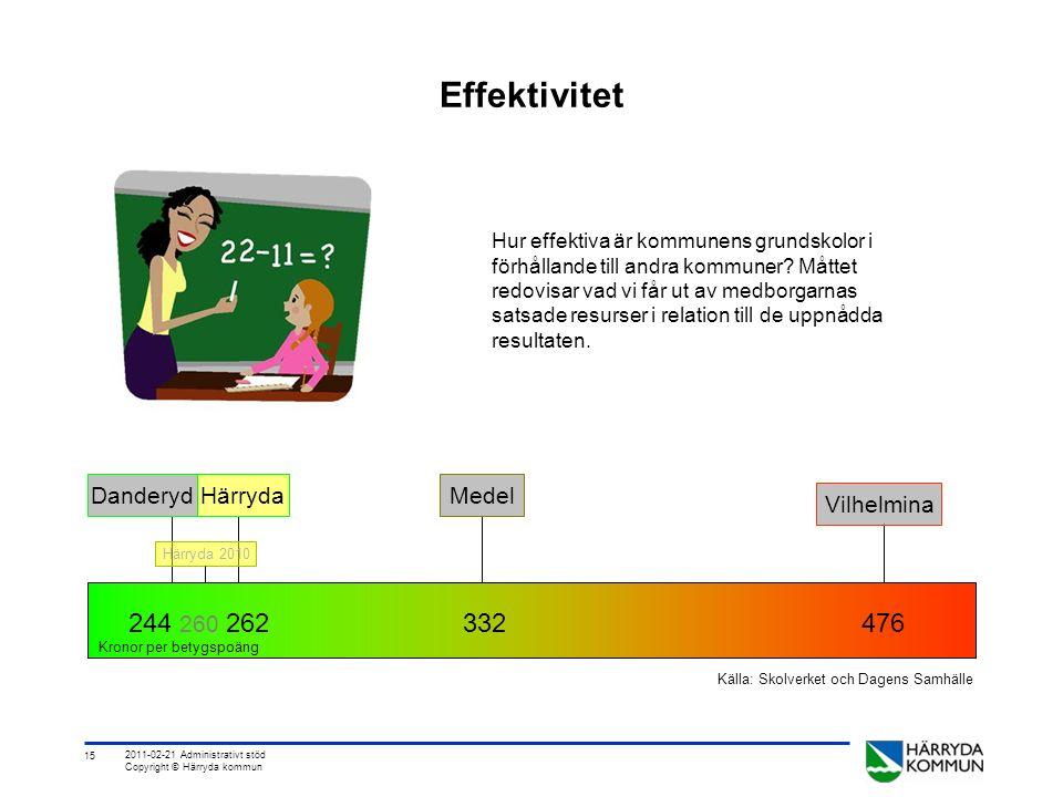 15 2011-02-21 Administrativt stöd Copyright © Härryda kommun Effektivitet Hur effektiva är kommunens grundskolor i förhållande till andra kommuner.