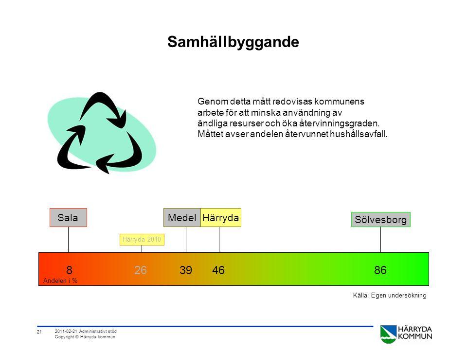 21 2011-02-21 Administrativt stöd Copyright © Härryda kommun Samhällbyggande Genom detta mått redovisas kommunens arbete för att minska användning av ändliga resurser och öka återvinningsgraden.