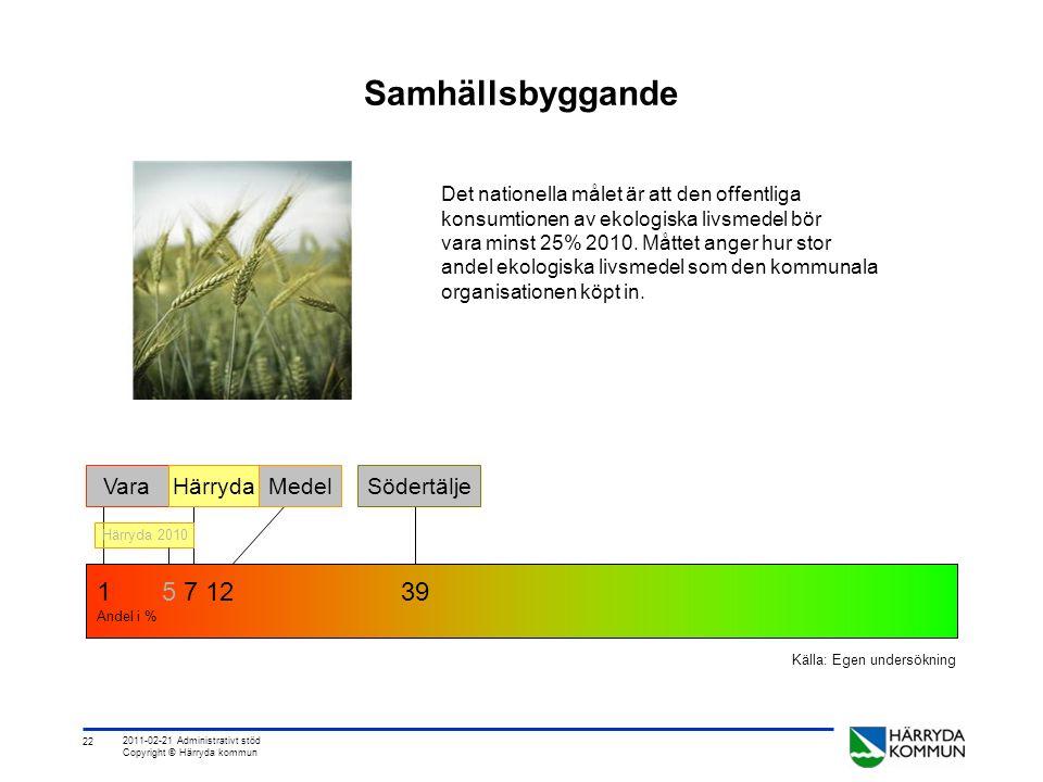22 2011-02-21 Administrativt stöd Copyright © Härryda kommun Samhällsbyggande Det nationella målet är att den offentliga konsumtionen av ekologiska livsmedel bör vara minst 25% 2010.