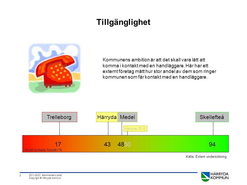 3 2011-02-21 Administrativt stöd Copyright © Härryda kommun Tillgänglighet 17 43 4850 94 Andel lyckade försök i % Kommunens ambition är att det skall vara lätt att komma i kontakt med en handläggare.