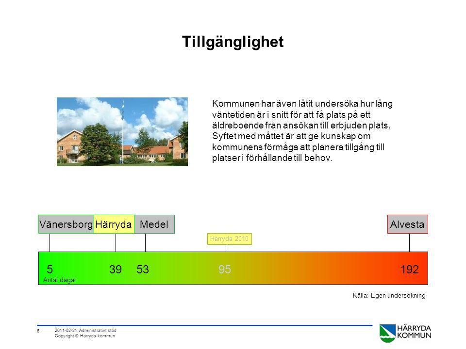 6 2011-02-21 Administrativt stöd Copyright © Härryda kommun Tillgänglighet Kommunen har även låtit undersöka hur lång väntetiden är i snitt för att få plats på ett äldreboende från ansökan till erbjuden plats.