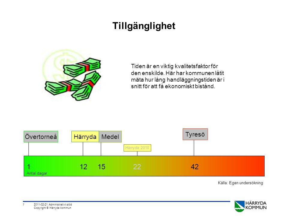 7 2011-02-21 Administrativt stöd Copyright © Härryda kommun Tillgänglighet Tiden är en viktig kvalitetsfaktor för den enskilde.