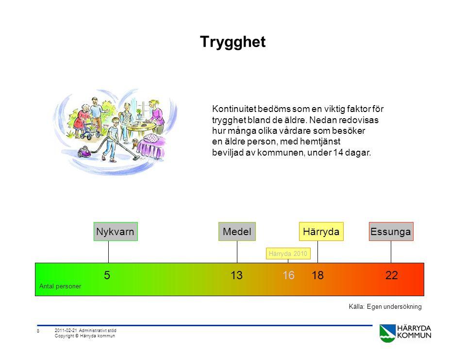 8 2011-02-21 Administrativt stöd Copyright © Härryda kommun Trygghet Kontinuitet bedöms som en viktig faktor för trygghet bland de äldre.