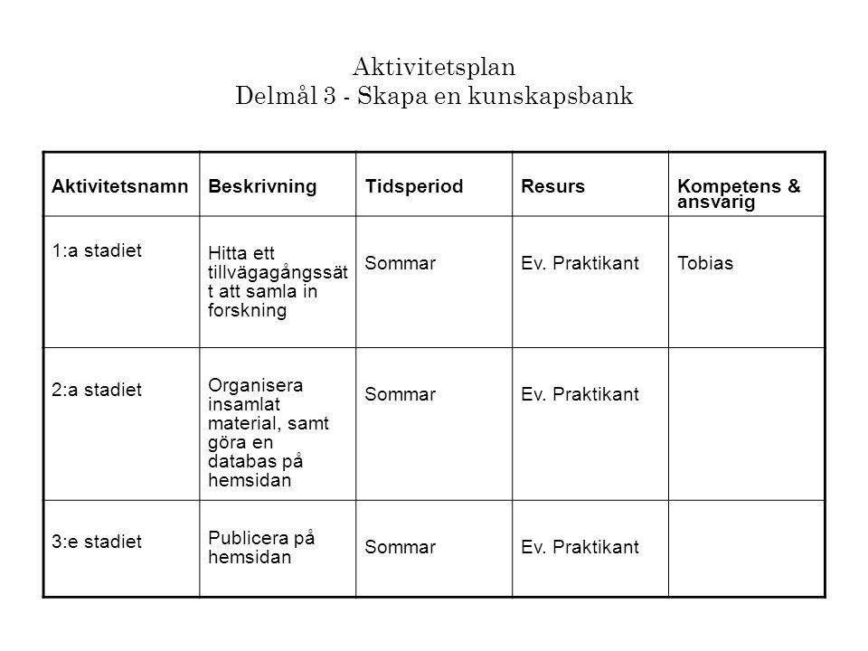 Aktivitetsplan Delmål 3 - Skapa en kunskapsbank AktivitetsnamnBeskrivningTidsperiodResurs Kompetens & ansvarig 1:a stadiet Hitta ett tillvägagångssät t att samla in forskning SommarEv.