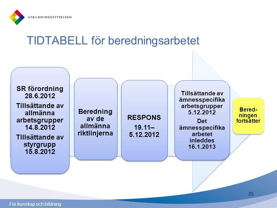 För kunskap och bildning 25 SR förordning 28.6.2012 Tillsättande av allmänna arbetsgrupper 14.8.2012 Tillsättande av styrgrupp 15.8.2012 Beredning av