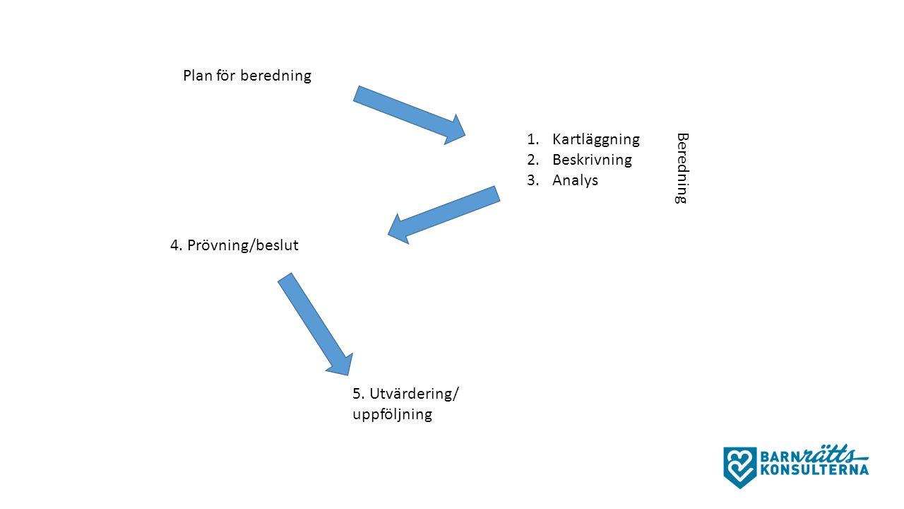Plan för beredning 1.Kartläggning 2.Beskrivning 3.Analys 5.