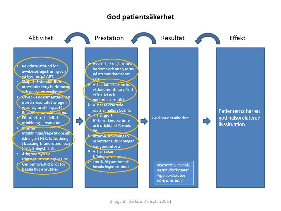 EffektResultatPrestationAktivitet Patienterna har en god hälsorelaterad livssituation God patientsäkerhet  Avvikelser registreras, bedöms och analyseras på ett standardiserat sätt  Vi har kunskap om hur vi dokumenterar på ett effektivt och patientsäkert sätt.