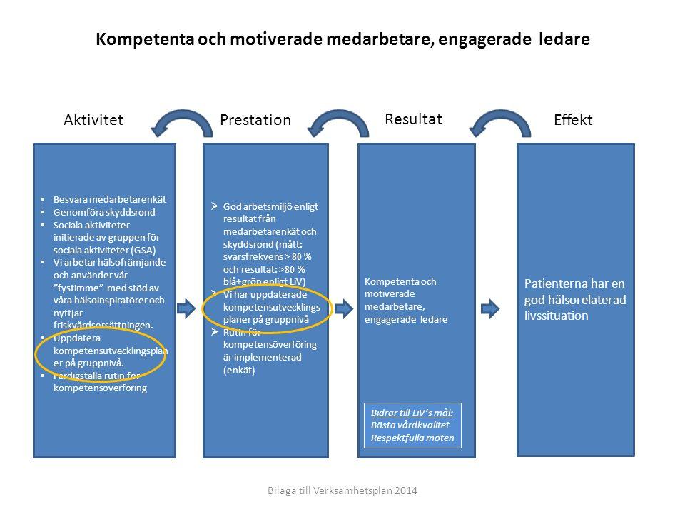 EffektResultatPrestationAktivitet Patienterna har en god hälsorelaterad livssituation Ekonomi i balans  Ekonomiskt utfall följer budgetplan Ledningsgruppen följer upp det ekonomiska utfallet månadsvis.