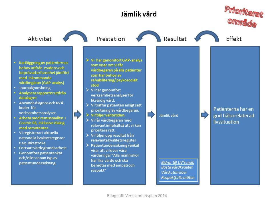 Effekt Patienterna har en god hälsorelaterad livssituation Jämlik vård Prestationsmått Bilaga till Verksamhetsplan 2014 Bidrar till LiV's mål: Bästa vårdkvalitet Vård utan köer Respektfulla möten  GAP-analyser är gjord på våra avdelningar.