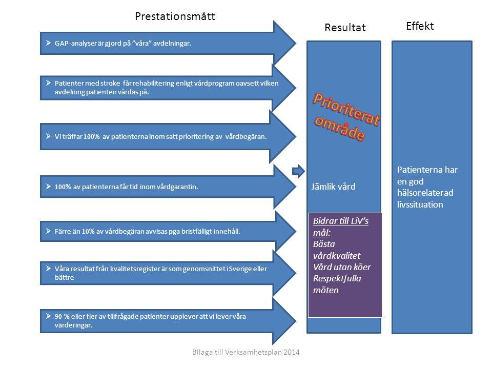Effekt Patienterna har en god hälsorelaterad livssituation Jämlik vård Prestationsmått Bilaga till Verksamhetsplan 2014 Bidrar till LiV's mål: Bästa v