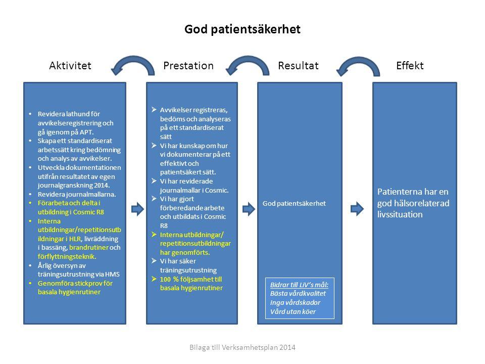 EffektResultatPrestationAktivitet Patienterna har en god hälsorelaterad livssituation God patientsäkerhet  Avvikelser registreras, bedöms och analyse