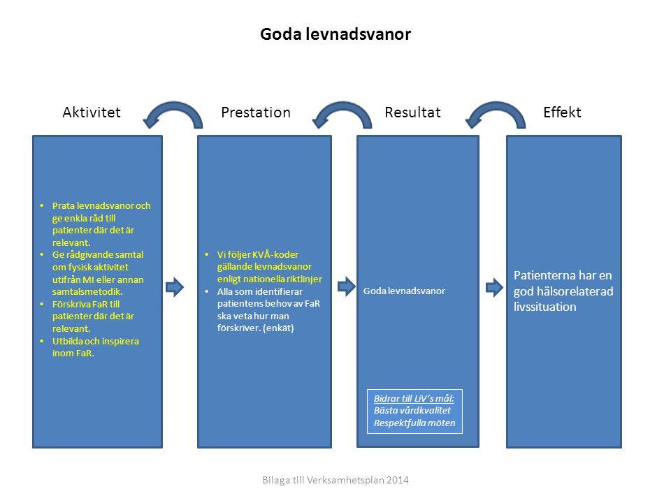 Effekt Resultat PrestationAktivitet Patienterna har en god hälsorelaterad livssituation Kompetenta och motiverade medarbetare, engagerade ledare  God arbetsmiljö enligt resultat från medarbetarenkät och skyddsrond (mått: svarsfrekvens > 80 % och resultat: >80 % blå+grön enligt LiV)  Vi har uppdaterade kompetensutvecklings planer på gruppnivå  Rutin för kompetensöverföring är implementerad (enkät) Besvara medarbetarenkät Genomföra skyddsrond Sociala aktiviteter initierade av gruppen för sociala aktiviteter (GSA) Vi arbetar hälsofrämjande och använder vår fystimme med stöd av våra hälsoinspiratörer och nyttjar friskvårdsersättningen.
