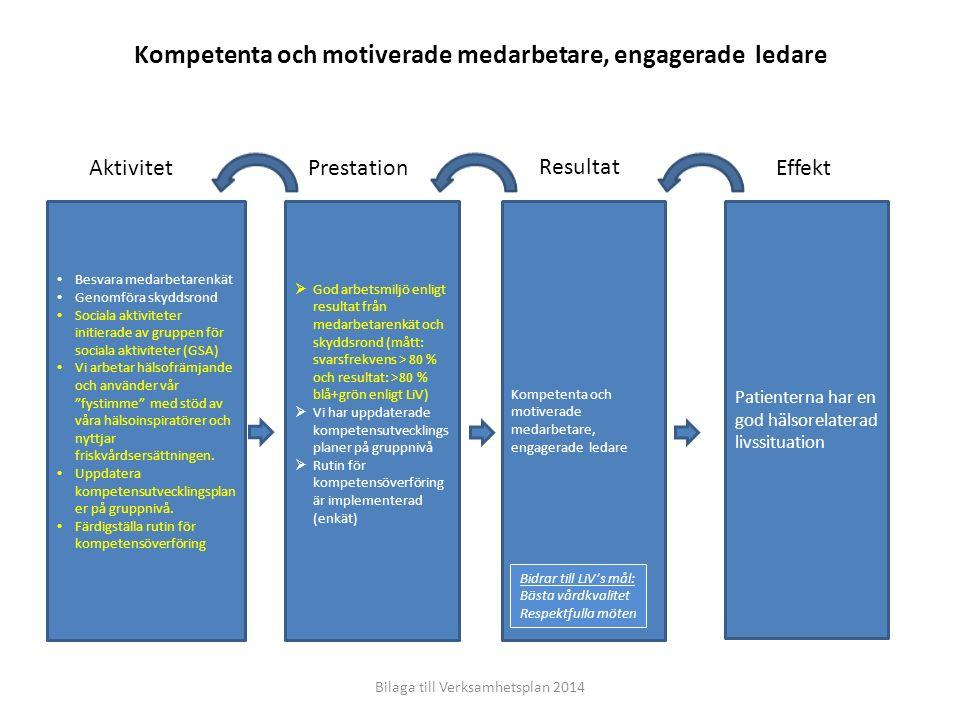 Effekt Resultat PrestationAktivitet Patienterna har en god hälsorelaterad livssituation Kompetenta och motiverade medarbetare, engagerade ledare  God