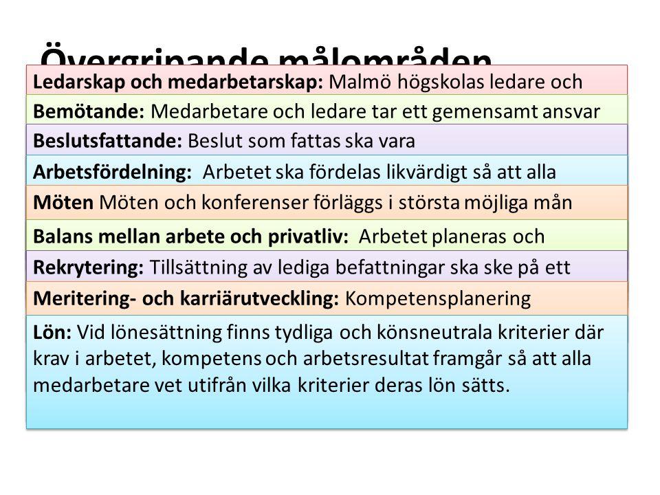 Ansvar – organisation - uppföljning En plan ska finnas på varje institution/motsvarande Handlingsplanen kan integreras i verksamhetsplanen eller skrivas separat Ansvar, organisation och uppföljning se policy sid 4-5 http://www.mah.se/upload/GemensamtVerksamhetsstod/Jämställdhet/Malmö%20h ögskolas%20policy%20och%20handlingsplan%20för%20jämställdhet%20och%20lika% 20villkor%20för%20medarbetare%202016-2018.pdf