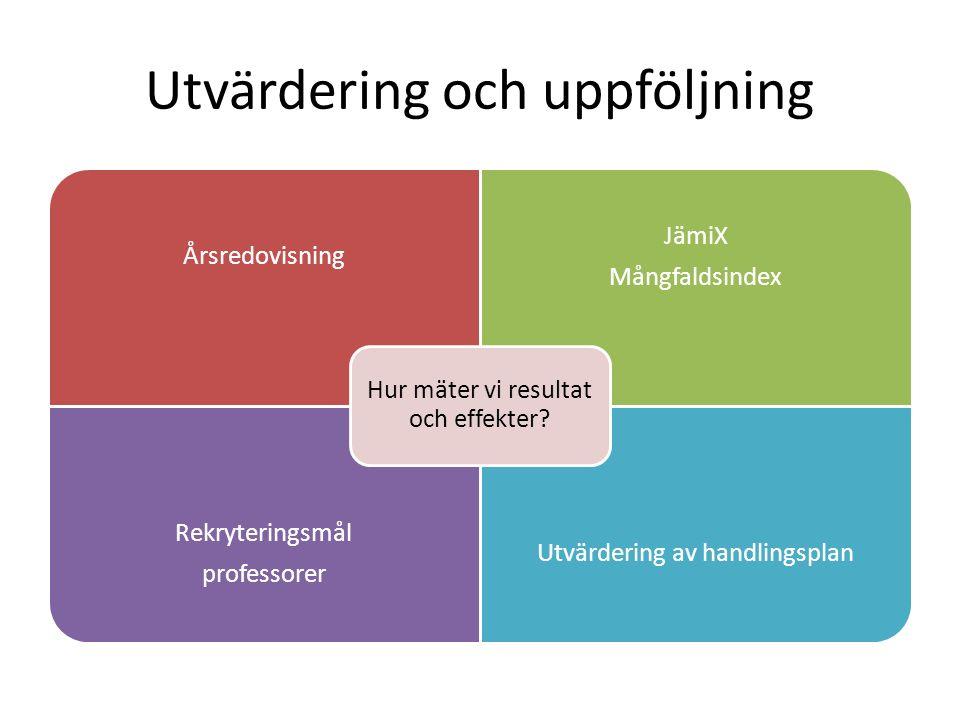 Utvärdering och uppföljning Årsredovisning JämiX Mångfaldsindex Rekryteringsmål professorer Utvärdering av handlingsplan Hur mäter vi resultat och eff