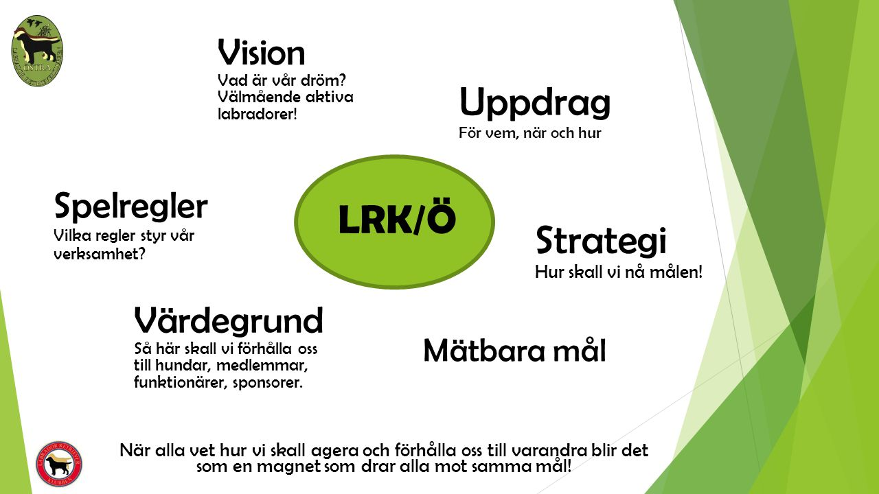LRK/Ö Strategi Hur skall vi nå målen! Uppdrag För vem, när och hur Värdegrund Så här skall vi förhålla oss till hundar, medlemmar, funktionärer, spons