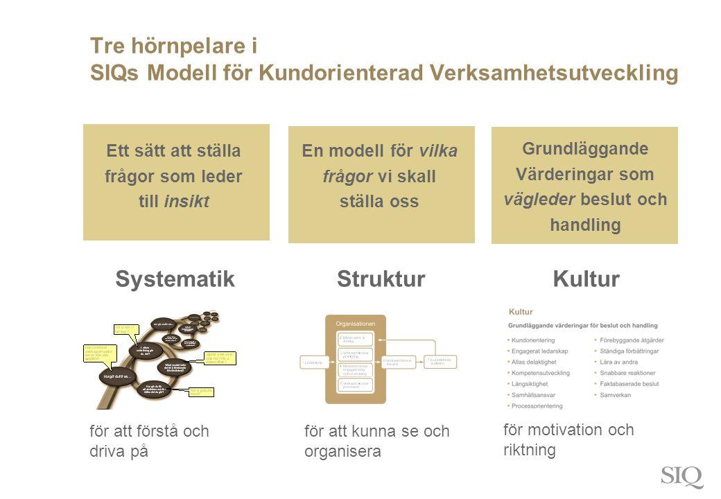 Tre hörnpelare i SIQs Modell för Kundorienterad Verksamhetsutveckling SystematikStrukturKultur för att förstå och driva på för att kunna se och organisera för motivation och riktning Ett sätt att ställa frågor som leder till insikt En modell för vilka frågor vi skall ställa oss Grundläggande Värderingar som vägleder beslut och handling
