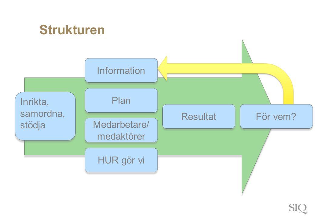 Strukturen Medarbetare/ medaktörer Plan Information HUR gör vi Resultat Inrikta, samordna, stödja Inrikta, samordna, stödja För vem?
