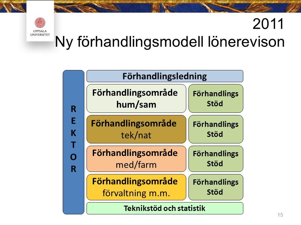 15 2011 Ny förhandlingsmodell lönerevison Förhandlingsområde förvaltning m.m. Förhandlingsområde med/farm Förhandlingsområde tek/nat Förhandlingsområd