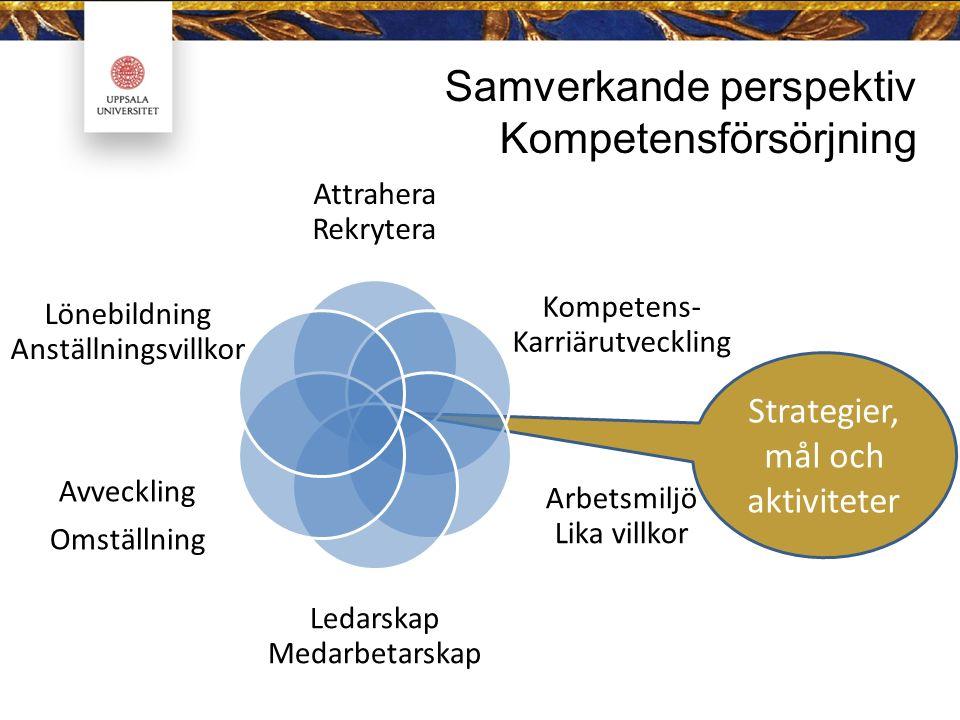 Strategier, mål och aktiviteter Samverkande perspektiv Kompetensförsörjning Attrahera Rekrytera Kompetens- Karriärutveckling Arbetsmiljö Lika villkor Ledarskap Medarbetarskap Avveckling Omställning Lönebildning Anställningsvillkor