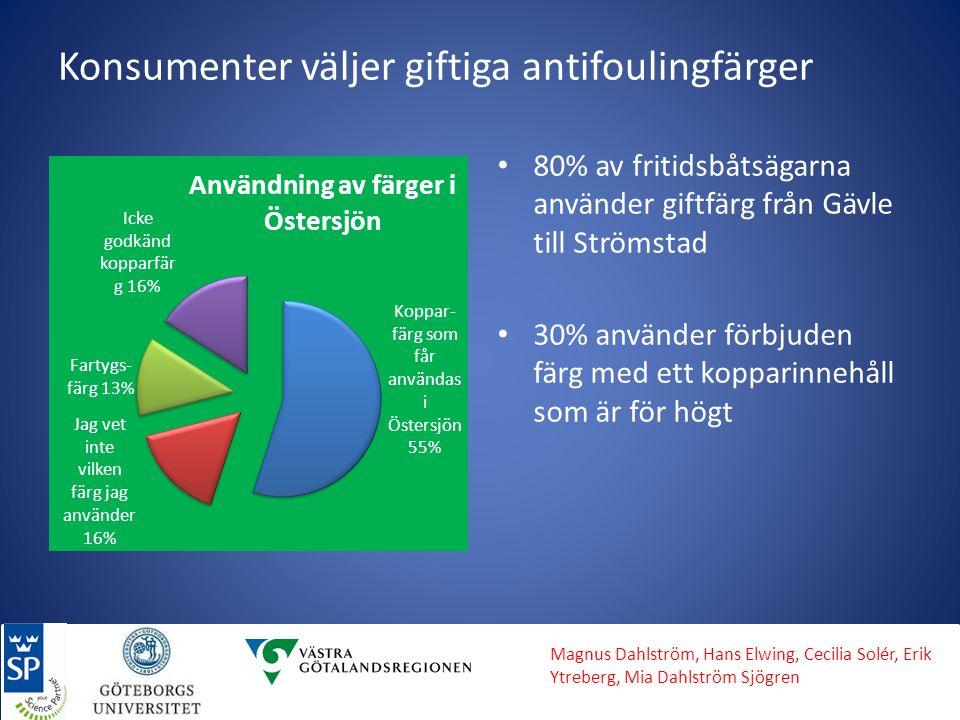 Konsumenter väljer giftiga antifoulingfärger 80% av fritidsbåtsägarna använder giftfärg från Gävle till Strömstad 30% använder förbjuden färg med ett