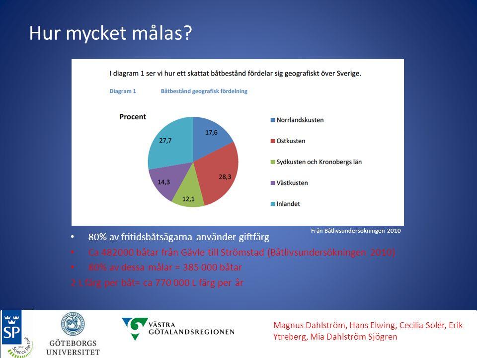 Hur mycket målas? 80% av fritidsbåtsägarna använder giftfärg Ca 482000 båtar från Gävle till Strömstad (Båtlivsundersökningen 2010) 80% av dessa målar