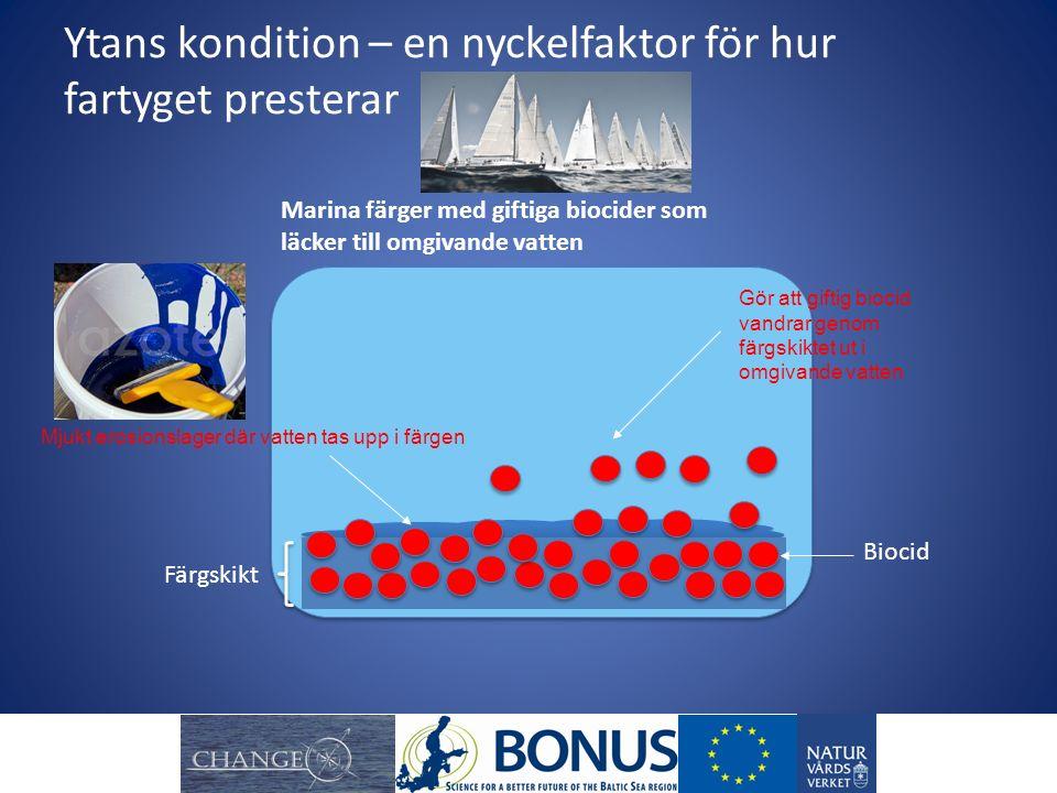 Lösningar på problemet med marin påväxt och ogiftiga Färger med låg vidhäftningsförmåga helt utan biocider (silikon) Marina färger giftiga Koppar Zink som kan kombineras med mekaniska metoder Båtliftar Båttvättar Borstar Skrovdukar